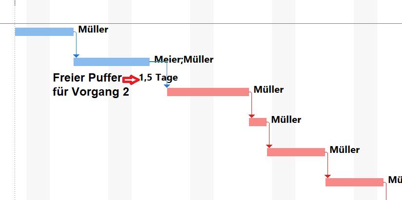 MS Project kann freien und gesamten Puffer berechnen und visualisieren. In der Grafik wird nur der freie Puffer visualisiert.
