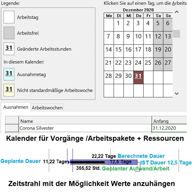 Das Bild besteht aus zwei Elementen. Oben wird der Kalender angezeigt über den Ressourcen und Arbeitspakete definiert werden können. Unten wird ein Zeitstrahl im Gantt angezeigt, an dem einige Parameter des Projekts visualisiert werden, z.B. Dauer und Aufwand.