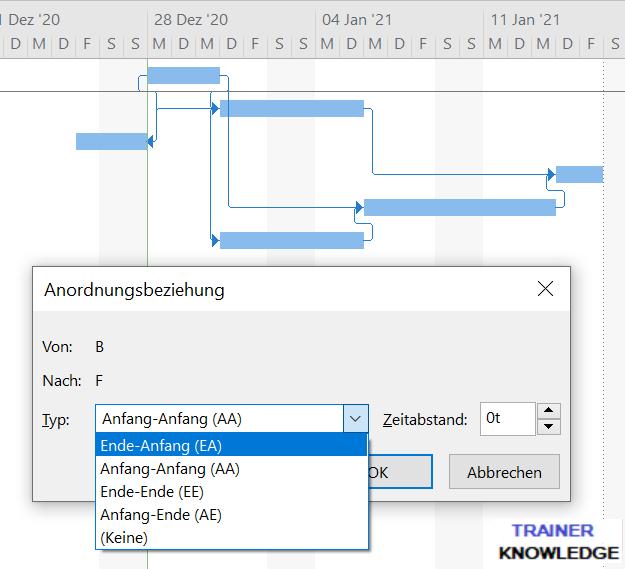 Das Bild zeigt Zeitstrahle auf dem Gantt Chart, die über AA, EA, EE oder AE verknüpft sind. Die Verknüpfungen oder Anordnungsbeziehungen steuern die zeitliche Abfolge