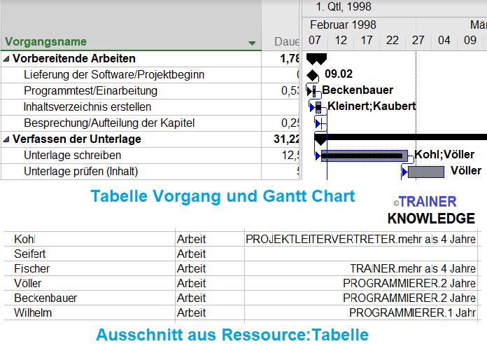Das Bild zeigt Vorgänge in der Tabelle:Vorgänge und Zeitstrahle im Gantt Chart. Den grfischen Vorgängen sind Ressourcen zugeordnet. Im unteren Teil sieht man einen Ausschnitt aus Ressource:Tabelle. Da sind die Ressourcen mit ihren Stammdaten eingetragen.
