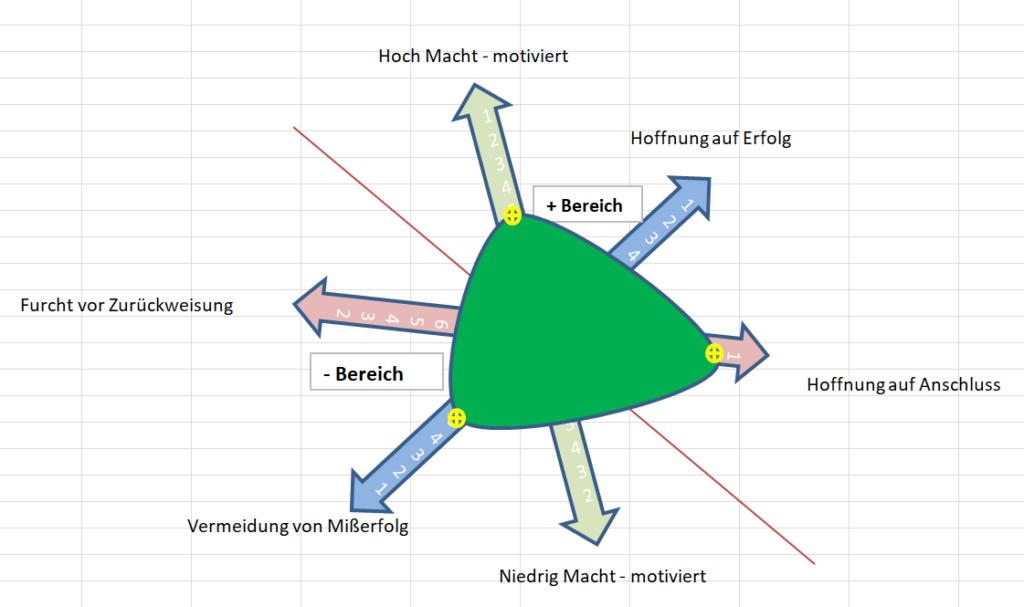 Motivationskategorien mit grünen Bereich
