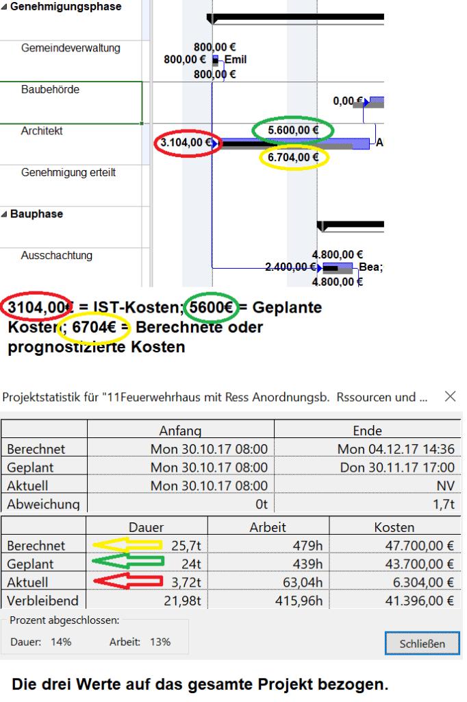Die obere Grafik zeigt die geplanten Kosten, IST Kosten und berechneten (prognostizierten) Kosten bezogen auf einen Vorgang. Die untere Grafik analog dazu, die drei Kosten Kategorien bezogen auf das Projekt.