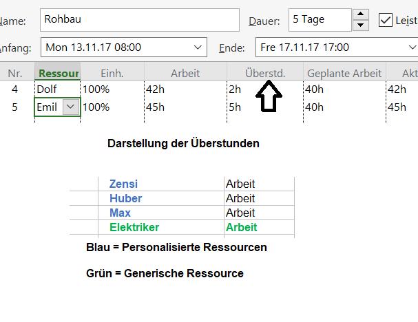 Im oberen Teil wird die Darstellung von Überstunden aufgezeigt. Im unteren Beispiel der >Unterschied zwischen personalisierten und generischen Ressourcen.