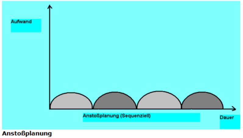 Die Grafik zeigt das Prinzip der Anstoßplanung von Projektlebenszyklen