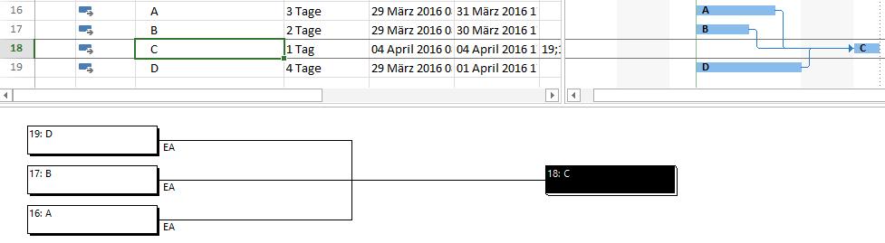 Das Bild zeigt eine kombinierte Ansicht in MS Project. Markiert man im oberen bereich einen Vorgang, werden unten die Nachfolger angezeigt. Die ist sinnvoll, wenn die Nachfolger auf der Zeitachse weiter entfernt liegen.