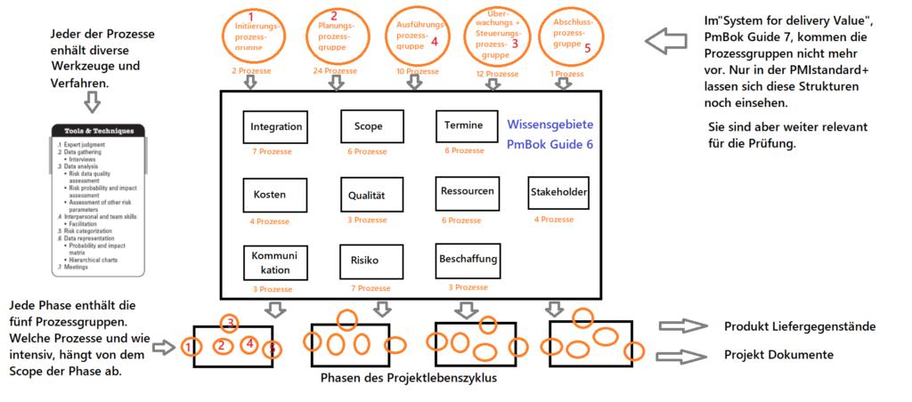 Grafik mit Prozessgruppen, Prozessen, Wissensgebieten und Phasen.