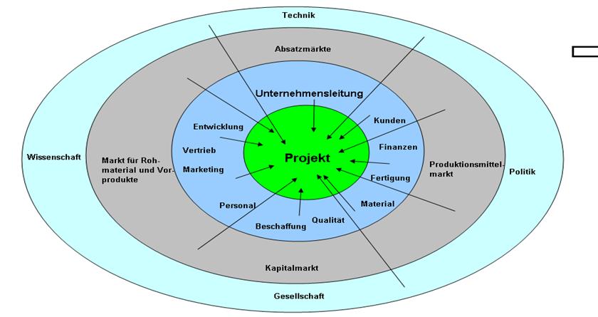 Die Grafik beschribt die Inhalte der Faktoren der Projektumgebung.