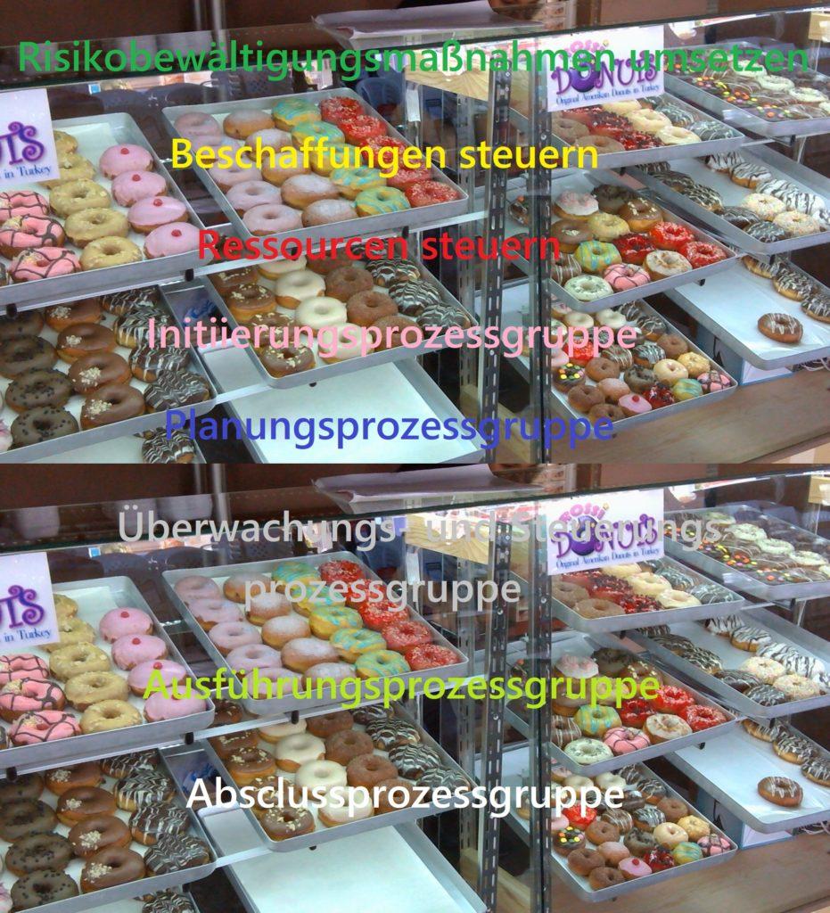 Donuts als Platzhalter für Prozesse und Prozessgruppen des PmBok Guide z.B. Beschaffungen steuern