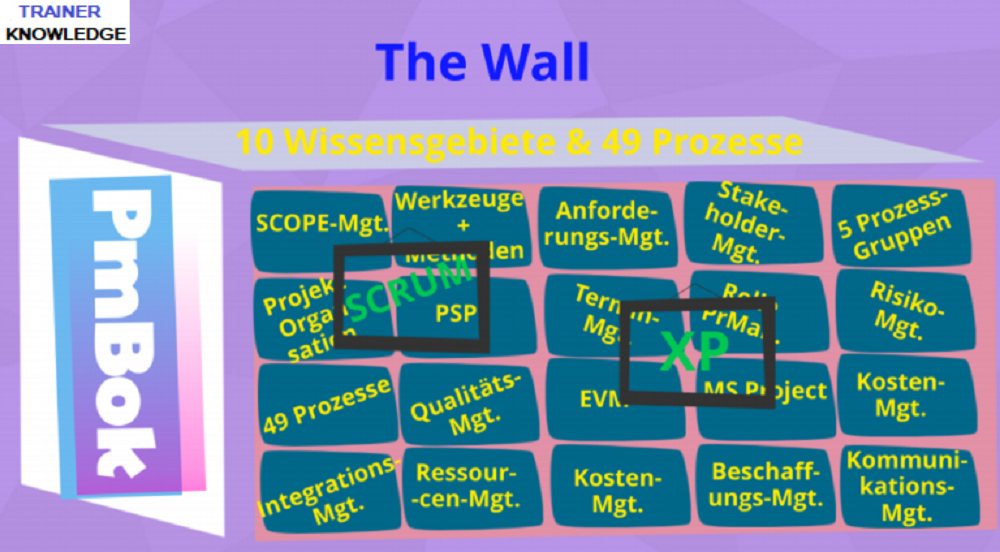 Das Bild stellt eine starke Wand dar, die alle Wissensgebiete des PmBok Guide enthält.