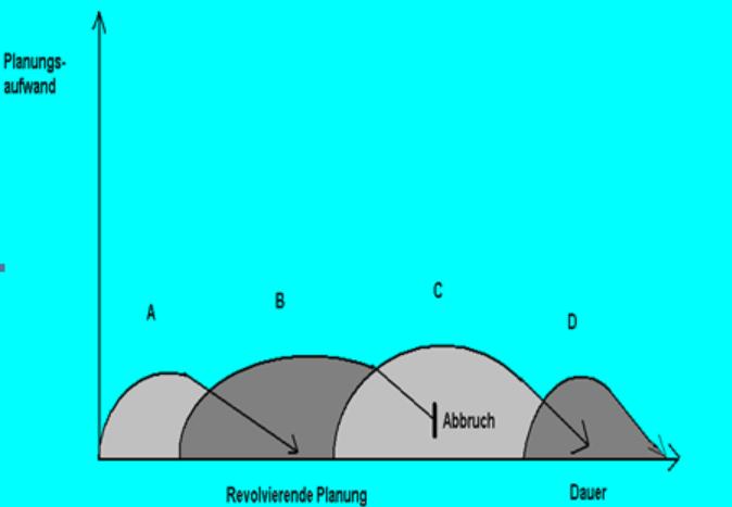Revolvierende Planung oder Wasserfallmodell in einem Projektlebenszyklus.