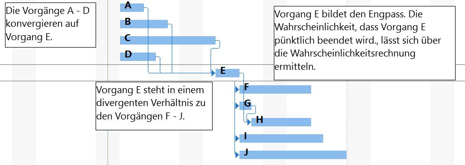 Eien Grafik aus MS Project zeigt einen Engpass.