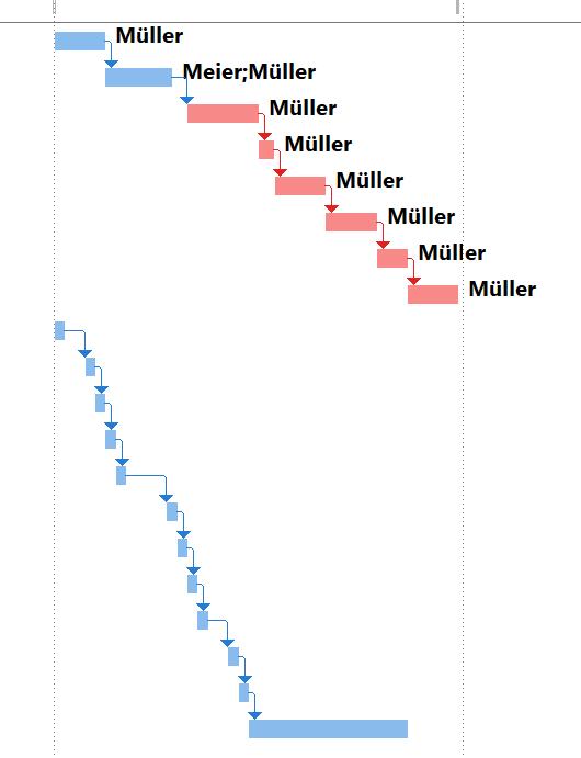 Kritischer Weg, visualisiert in MS Project