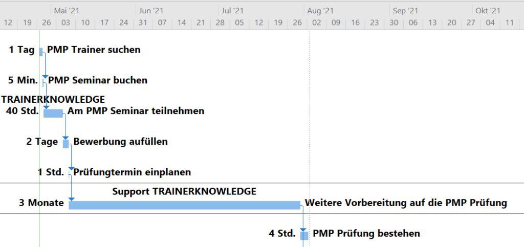PMP® Zertifizierung und MS Project® Ablaufplan zur Zertifizierung zum PMP in einem Gantt Chart von MS Project
