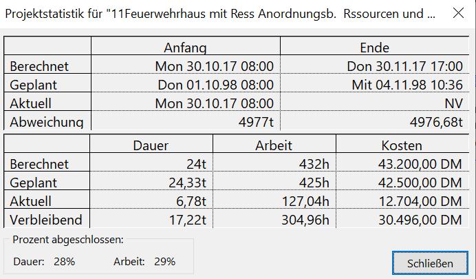 Statistik in MS Project mit aktuellen Werten