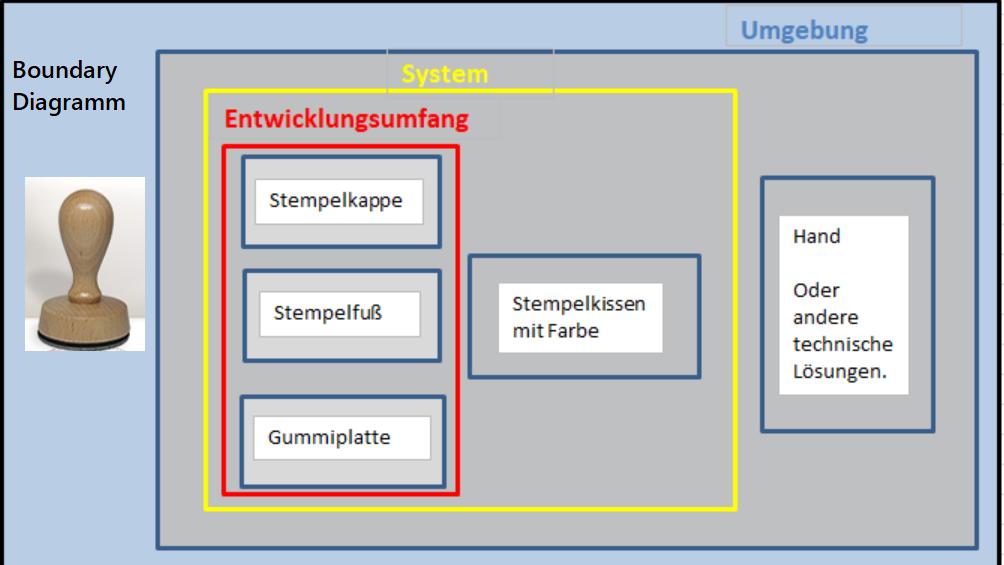 Das Bild zeigt ein FMEA Boundary Diagramm.