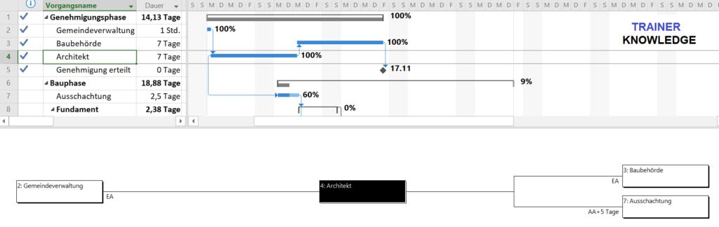 Das Beziehungsdiagramm aus MS Project.