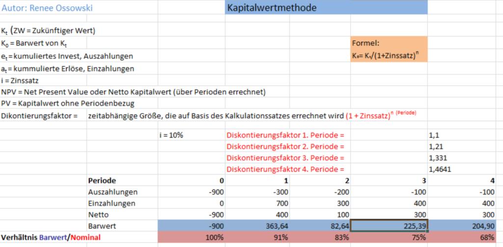 Darstellung der Kapitalwertmethode allgemein