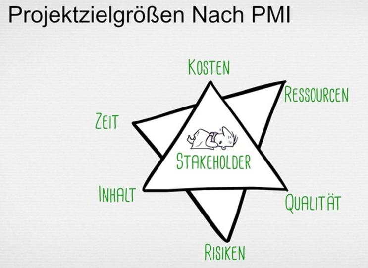 Im PmBok Guide 5th erweiterte man das Dreieck, respektive Viereck, um Ressourcen und Risiken.