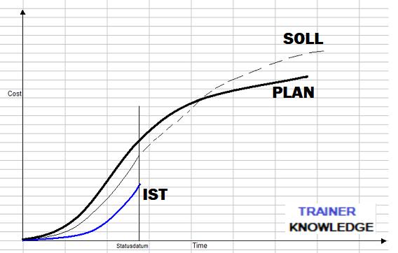 PLAN SOLL und IST als Kurvendarstellung
