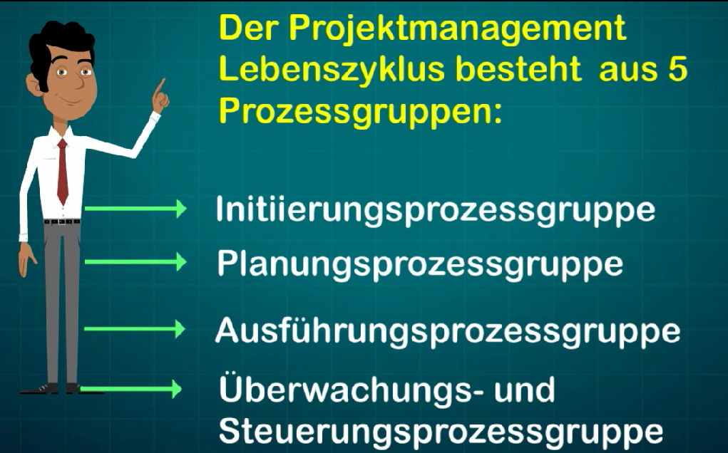 Die fünf Prozessgruppen des PmBok guides.