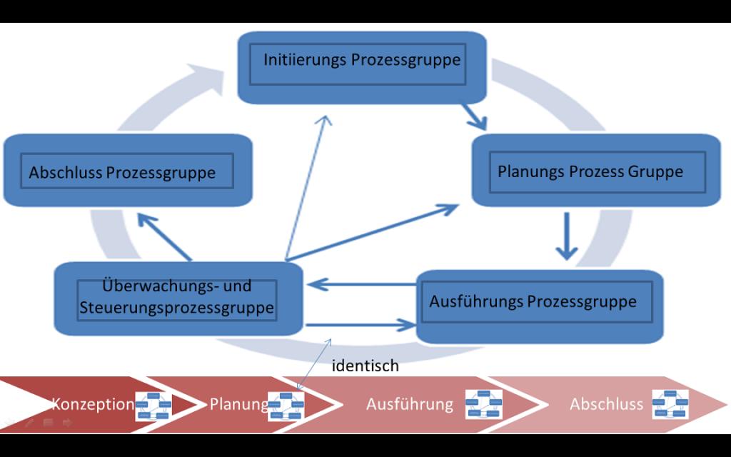 In diesem Bild werden die Prozessgruppen über alle Phasen des Projekts dargestellt. Man spricht vom großen Projektmanagementlebenszyklus.