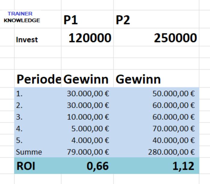 Beispiel: Stat. Return on Investment