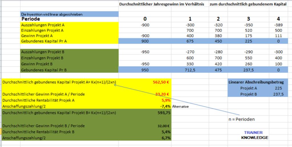 Beispiel: Statische Amortisationsberechnung