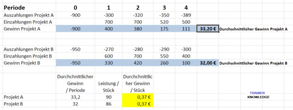 Beispiel: Statische Gewinnvergleichsrechnung