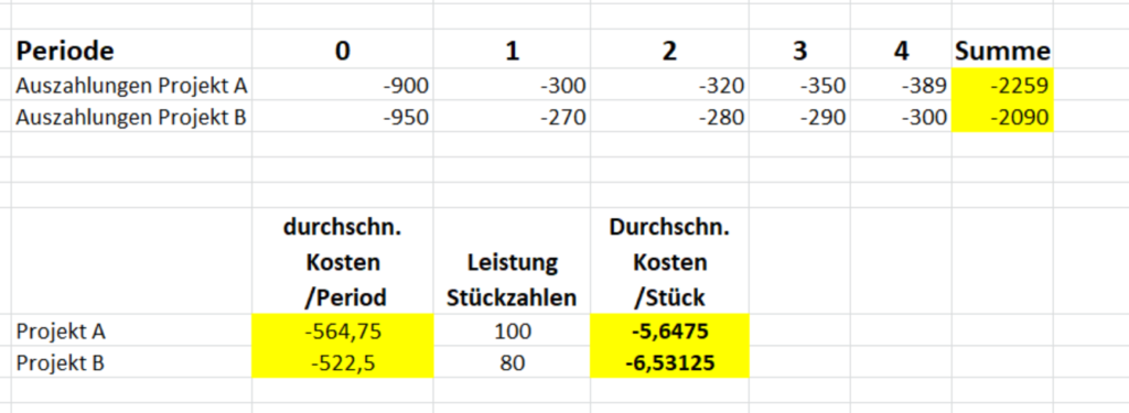 Beispiel: Statische Kostenvergleichsrechnung
