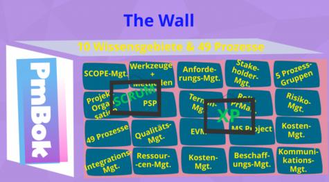 Die Wand! Der PmBok Guide als vertikale Wand für agile Frameworks!
